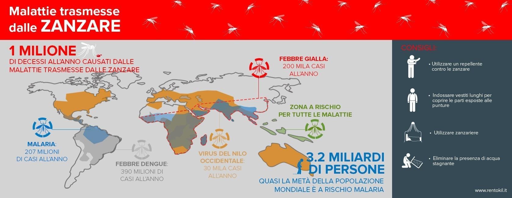 Giornata mondiale della zanzara