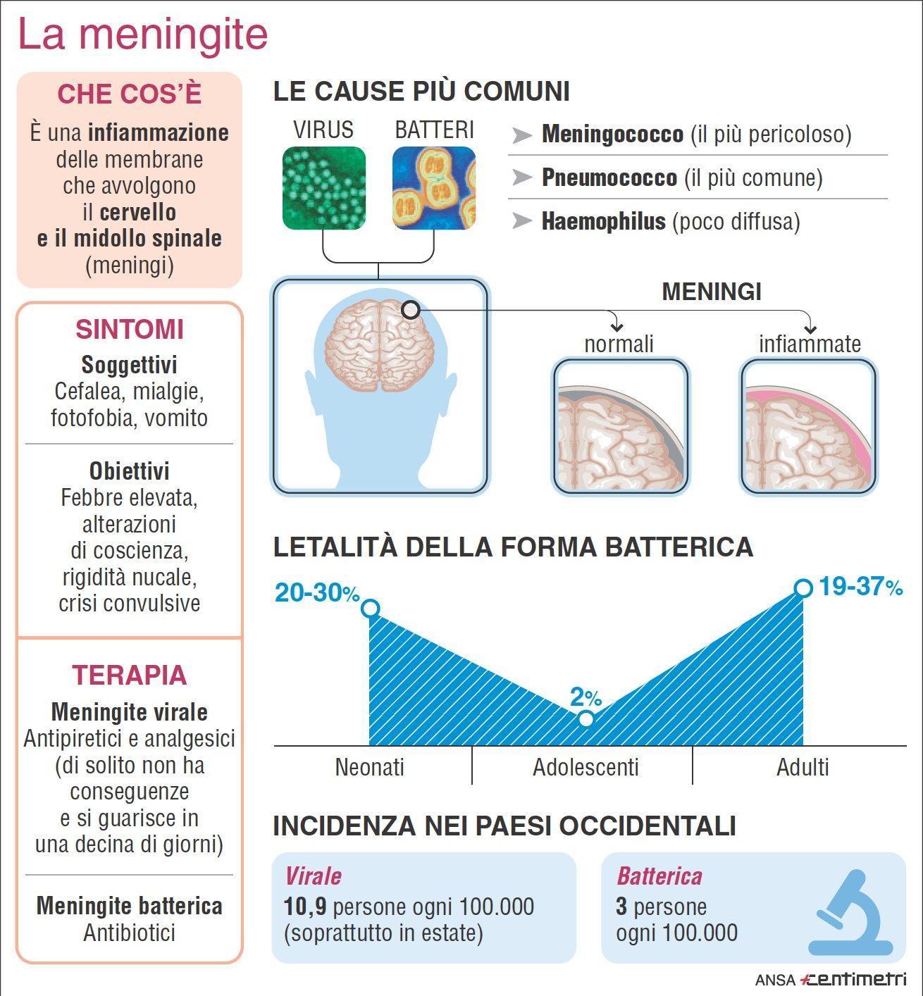 'Let's talk meningite' a Napoli contro la disinformazione