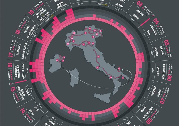 Giro d'Italia 2014: favoriti e pronostici per tappe e vittoria