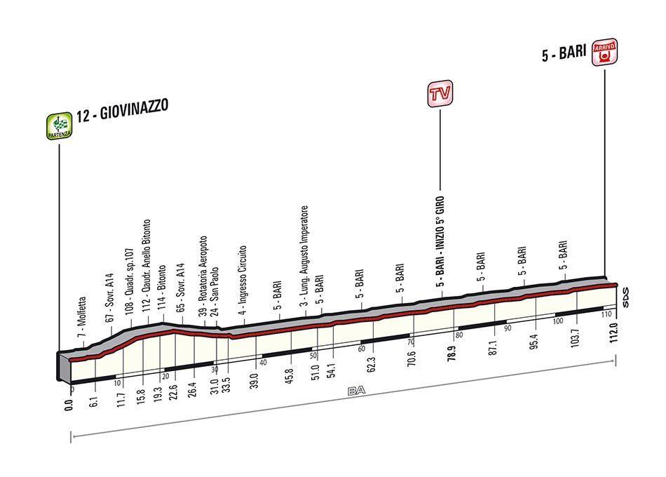 Giro d'Italia 2014, quarta tappa: Bouhanni vince a Bari dopo le polemiche [FOTO]