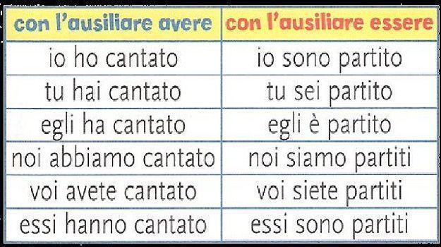 Analisi grammaticale: indicativo passato prossimo, usi e coniugazione in italiano